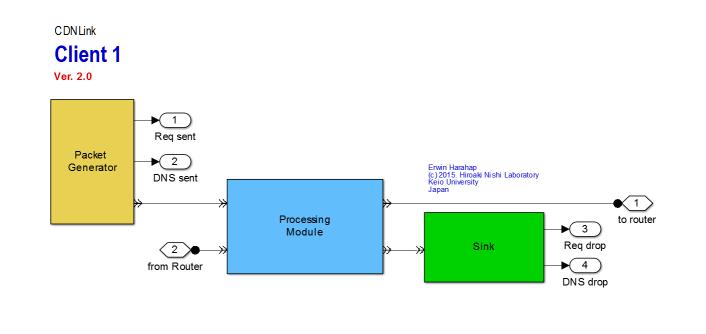 CDNlink Client v.2.0