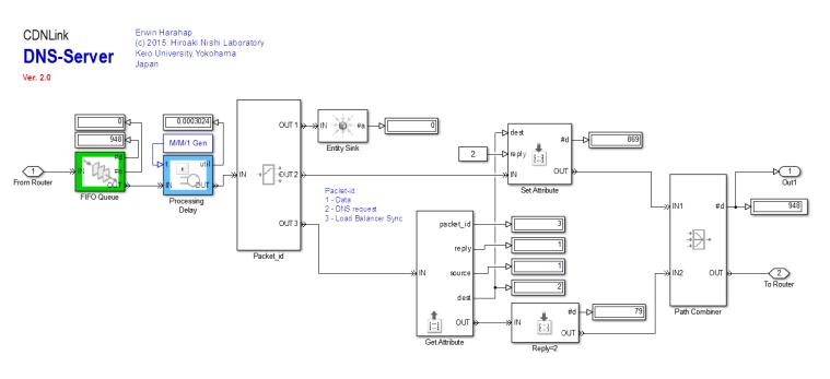 CDNlink DNS Server Design v.2.0